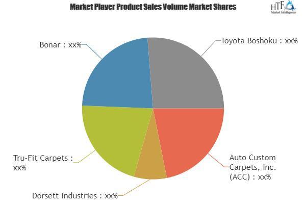 Automotive Carpet Market to Witness Huge Growth | Dorsett