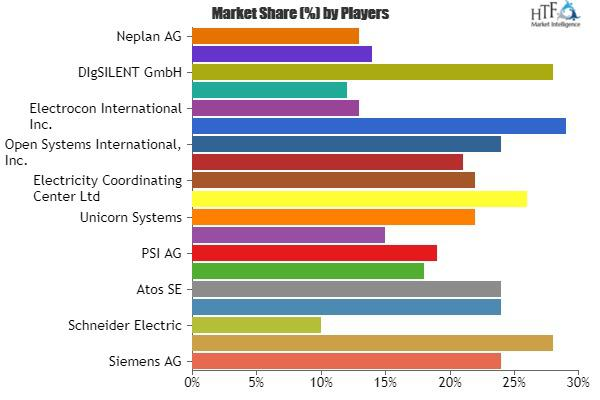 Electric Power System Analysis Software Market