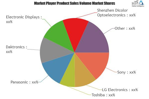 Digital Billboard Market is Booming | Sony, LG Electronics,