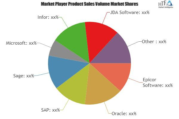 Distribution Software Market