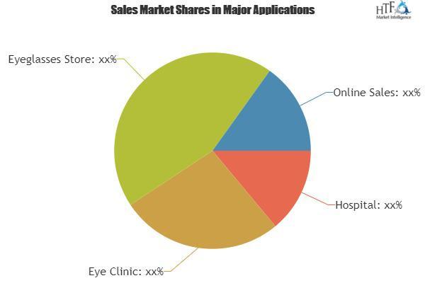 Corrective Contact Lens Market