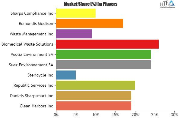 Hazardous Waste Material Management Market