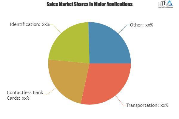 Contactless Smart Card Market