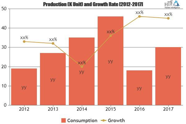 Digital Signage Market to Witness Huge Growth by 2025: Key