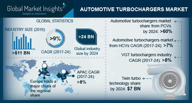 Automotive Turbocharger Market