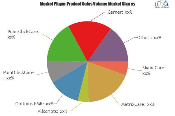 Long-term Care Software Market