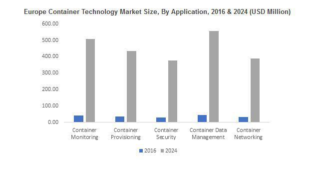 EMEA Container Technology Market