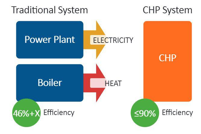 Combined Heat And Power (CHP) Market