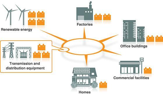 Energy Storage System Market