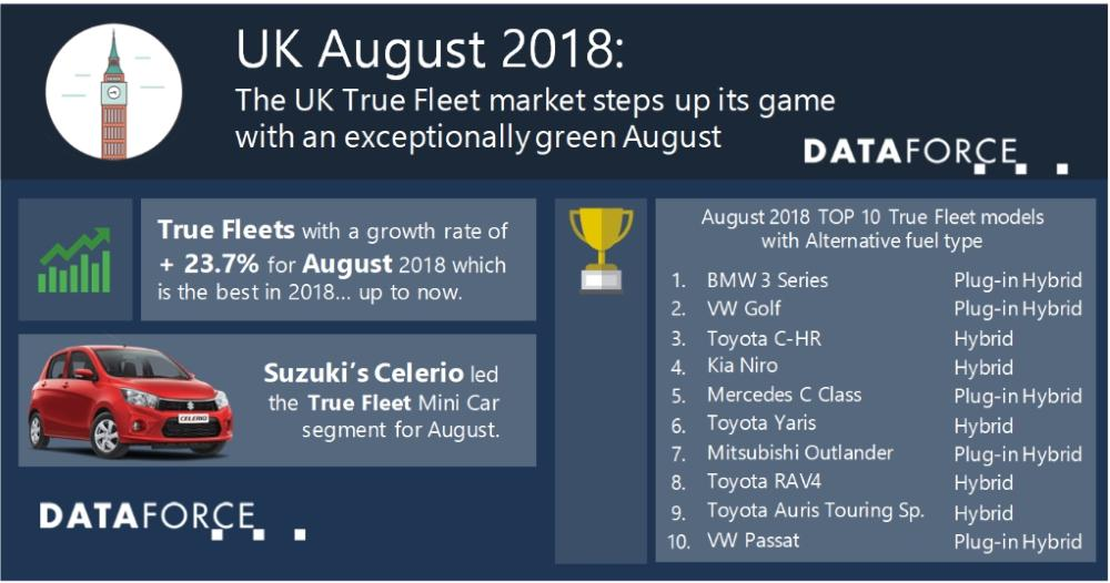 The UK True Fleet steps up its game with an exceptionally green