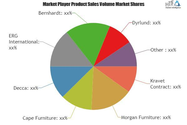 Contract Furniture Market