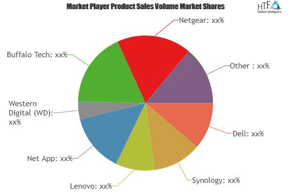 Network Attached Storage (NAS) Market to Witness Comprehensive