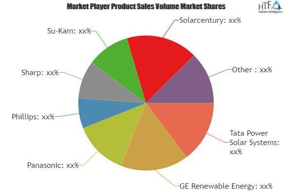 Solar Home Lighting Equipment Market to Witness Huge Growth