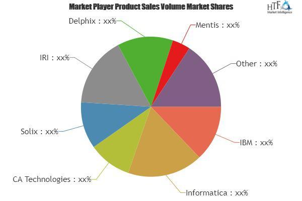 Data Masking Market