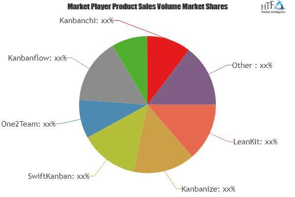 Kanban Software Market Is Booming Worldwide | SwiftKanban,