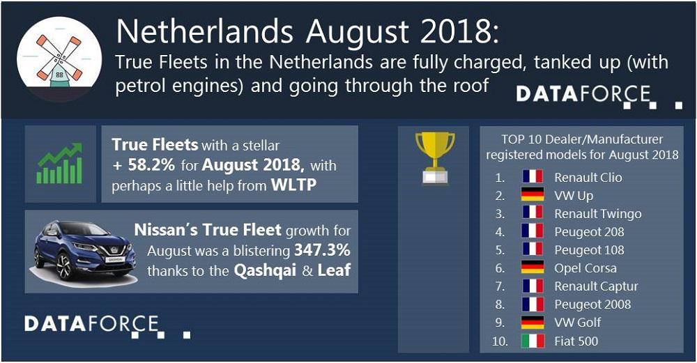 True Fleets in the Netherlands are fully charged, tanked up (with