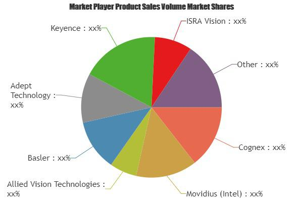 Machine Vision Technology Market is Booming Worldwide  Cognex,