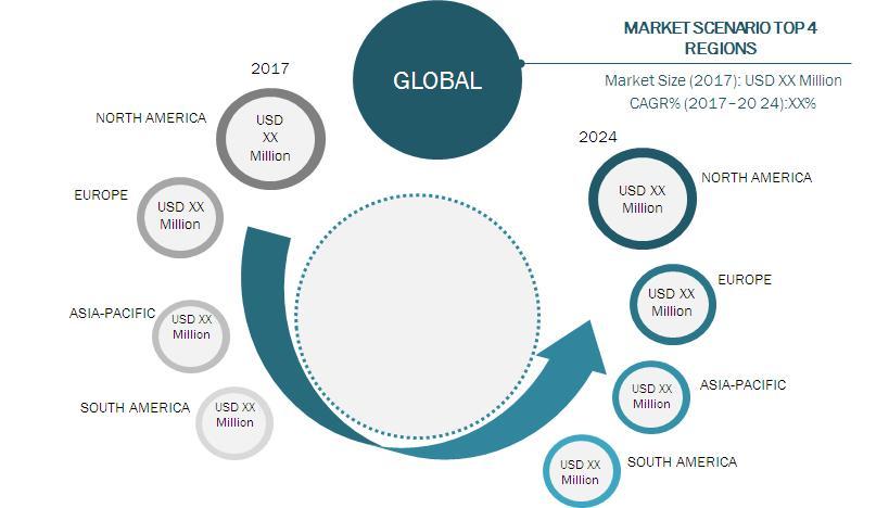 Global PC based Automation Market