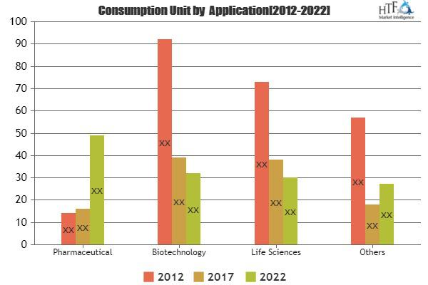 Automated Laboratory Systems Market