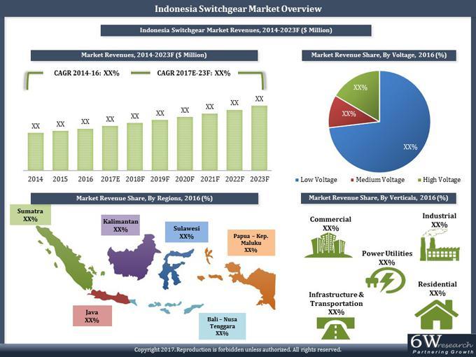 Indonesia Switchgear Market (2017-2023)-6Wresearch