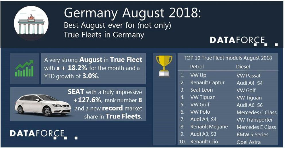 True Fleets are flying in August but are not the only channel