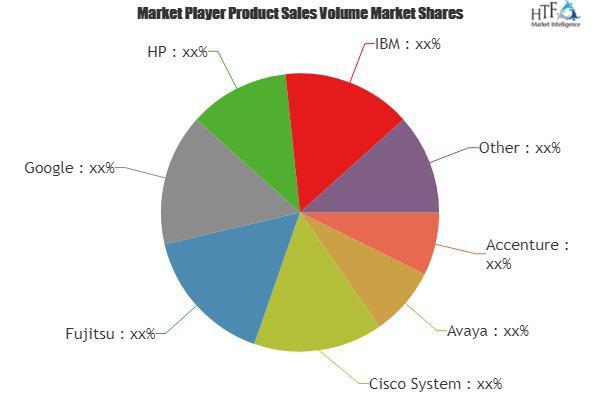 Enterprise ICT Spending Market to Witness Huge Growth|