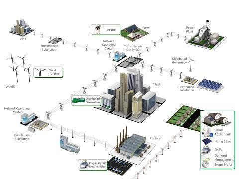Smart Grid Security Market
