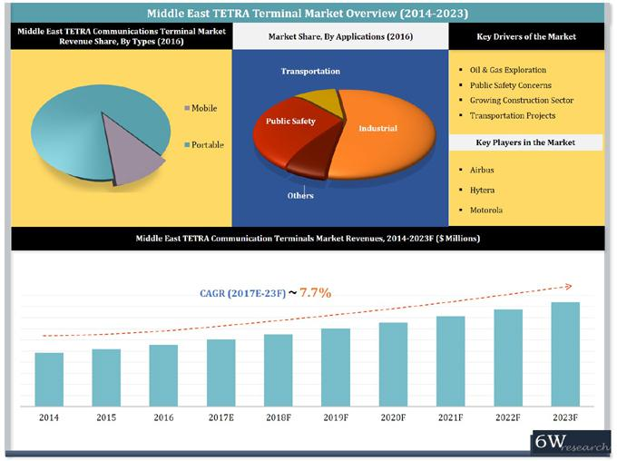 Middle East TETRA Communications Terminal Market (2017-2023)-6Wresearch