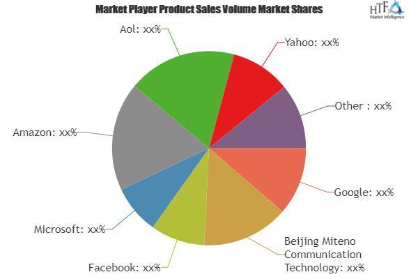 Contextual Advertising Market Is Booming Worldwide   Google,