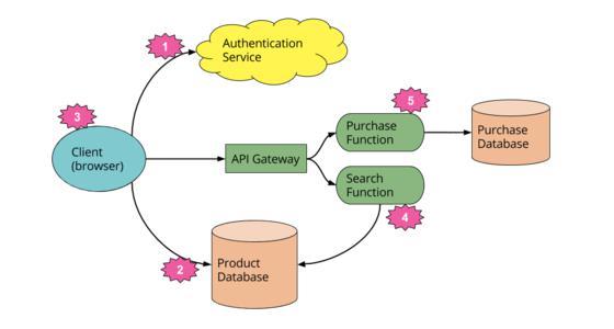Serverless Architecture Market