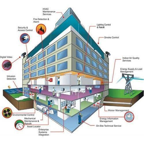 Integrated Building Management Systems Market Global