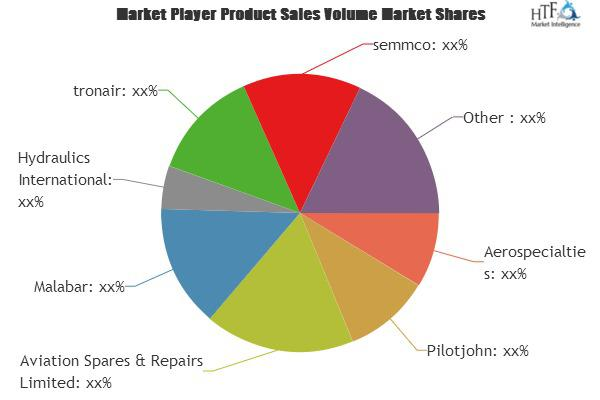 Gas Service Carts Market to Witness Huge Growth by 2025: Key