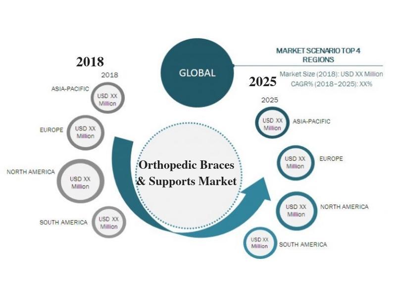 Orthopedic Braces and Supports Market