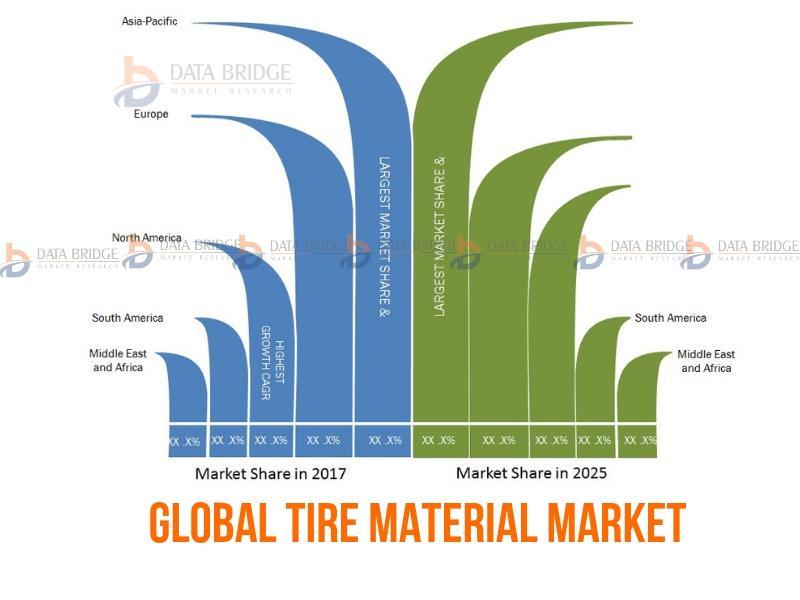 Global Tire Material Market