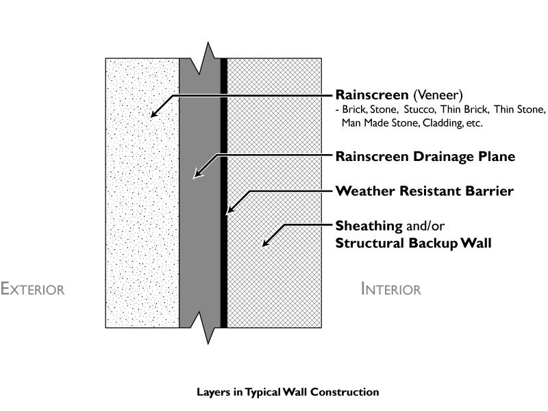 Exterior Insulation and Finish System (EIFS) Market