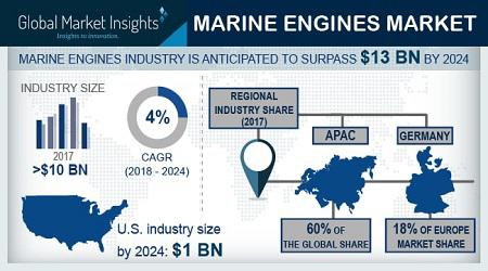Marine Engines Market Key players in the industry include Anglo
