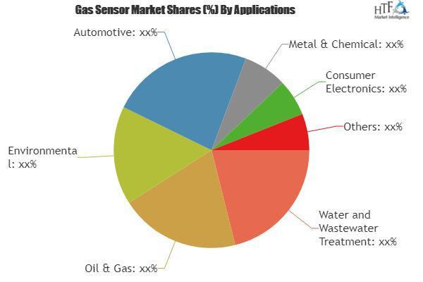 Gas Sensor market,  Gas Sensor market research,  Gas Sensor market analysis,  Gas Sensor industry analysis