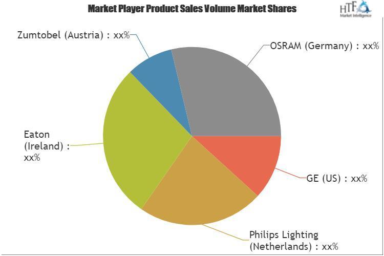 Light Management System Market