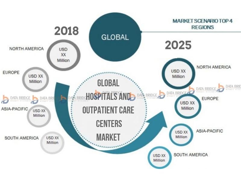 Global Hospitals and Outpatient Care Centers Market