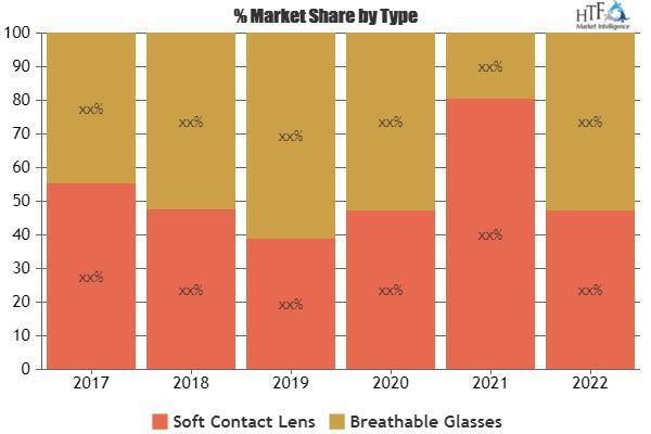 Orthokeratology Contact Lense Market