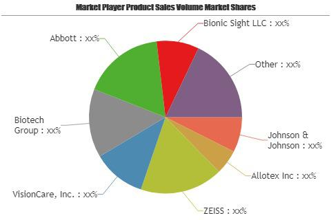 Eye Care Devices Market
