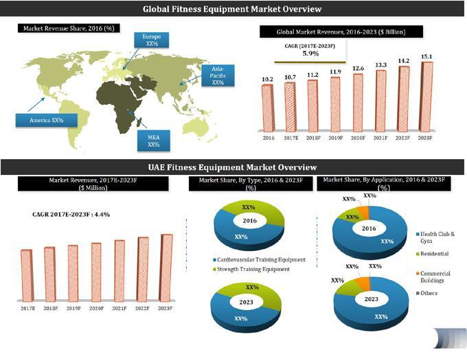 UAE Fitness Equipment Market (2017-2023)-6Wresearch