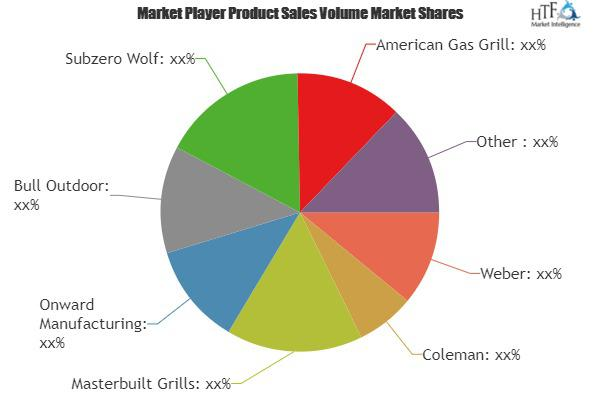 BBQ Grills Market to Witness Huge Growth| Weber, Coleman,