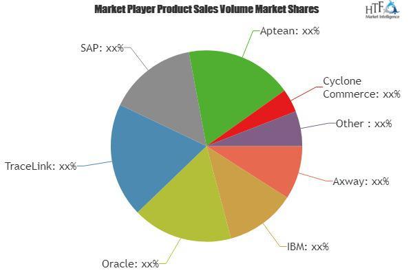 EPedigree Software Market