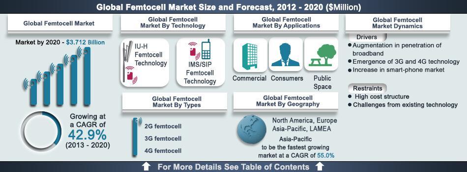 Femtocell Market by Types (2G femtocell, 3G femtocell and 4G