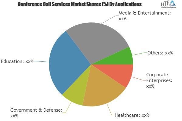 Conference Call Services Market