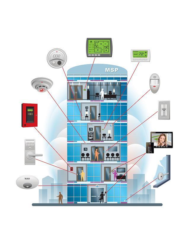 Building Automation Market