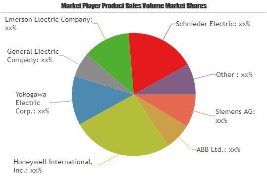 Smart Factory Market is Booming Worldwide| Schnieder Electric,