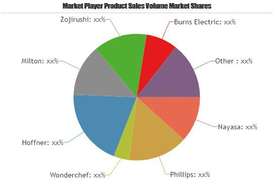 Electric Heated Lunch Boxes Market to Witness Huge Growth|