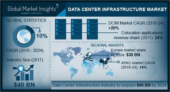 Data Center Infrastructure Management Market by Key Players